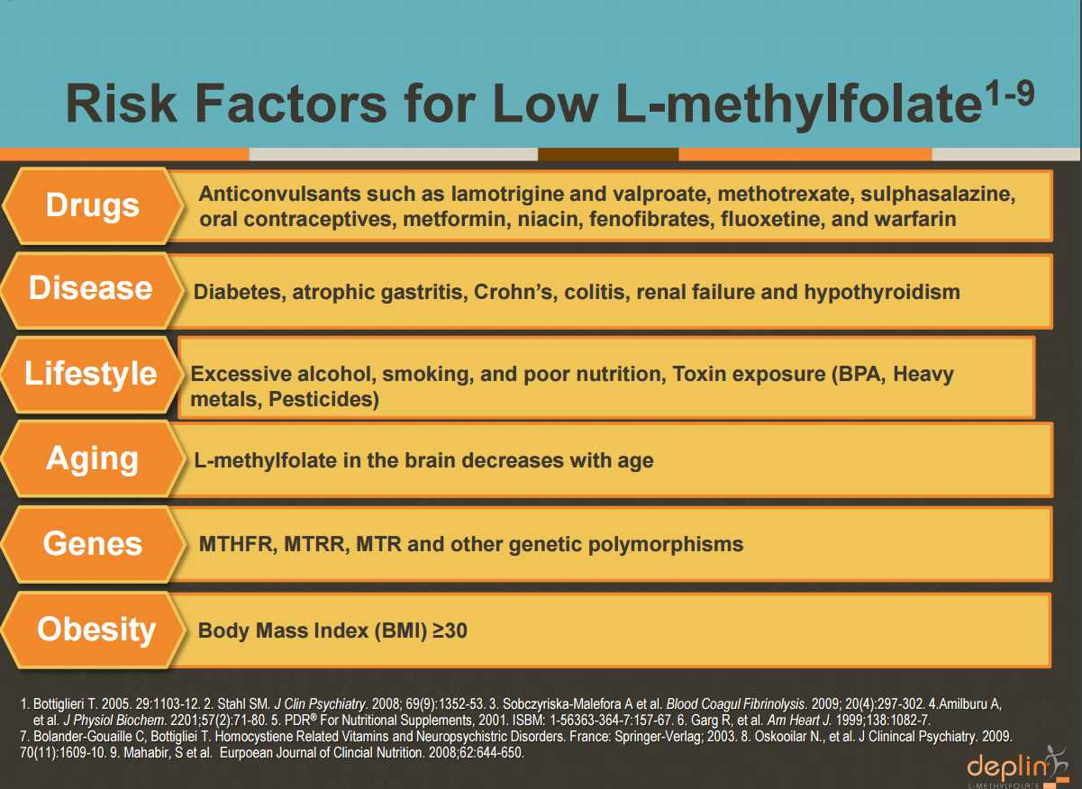 MTHFR Symptoms and Risk Factors