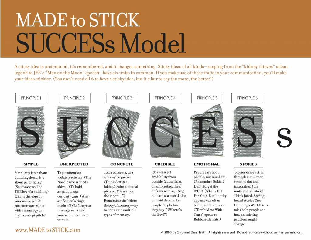 Made to Stick Summary PDF - Success Model