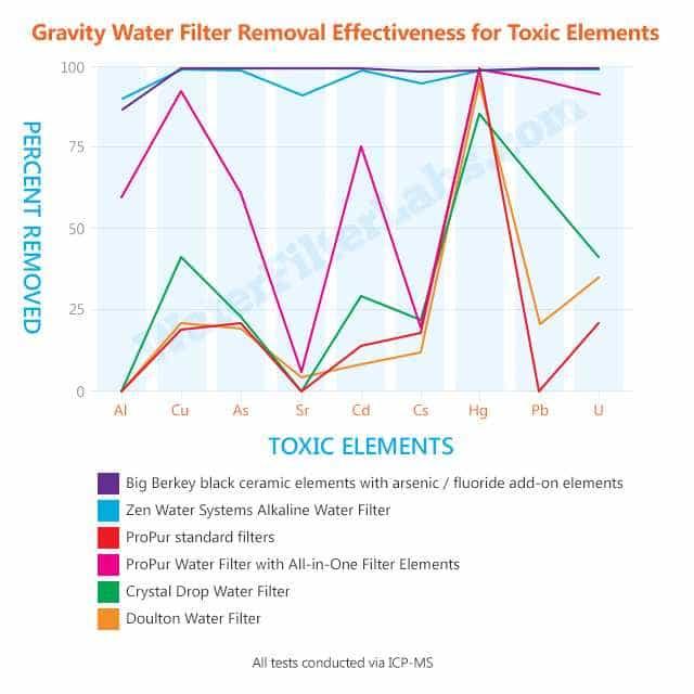 water filter effectiveness removal of toxic elements - big berkey, zen water, propur, crystal drop